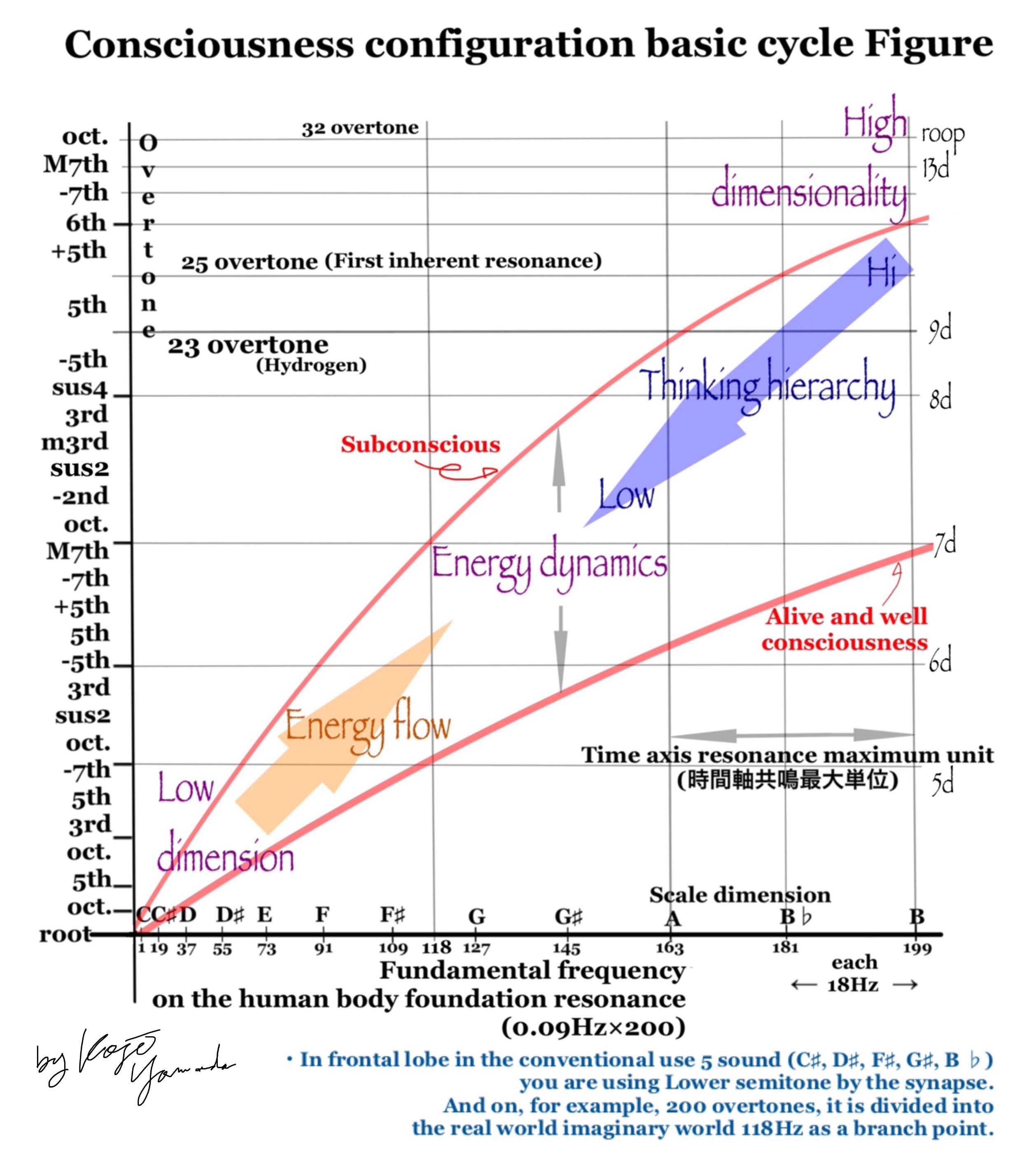 図_意識構成基礎周期図