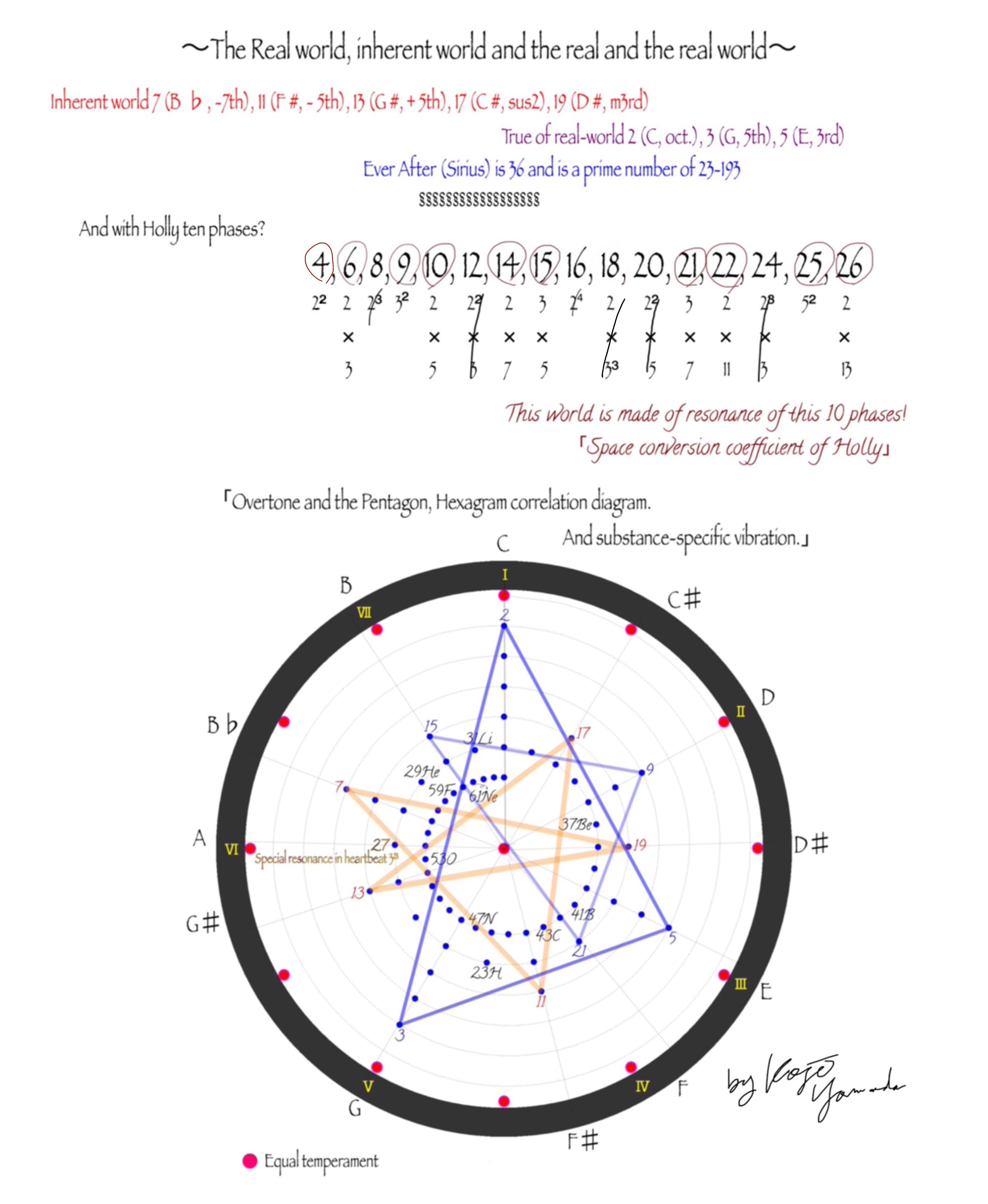 図_ホリーの現象転換係数