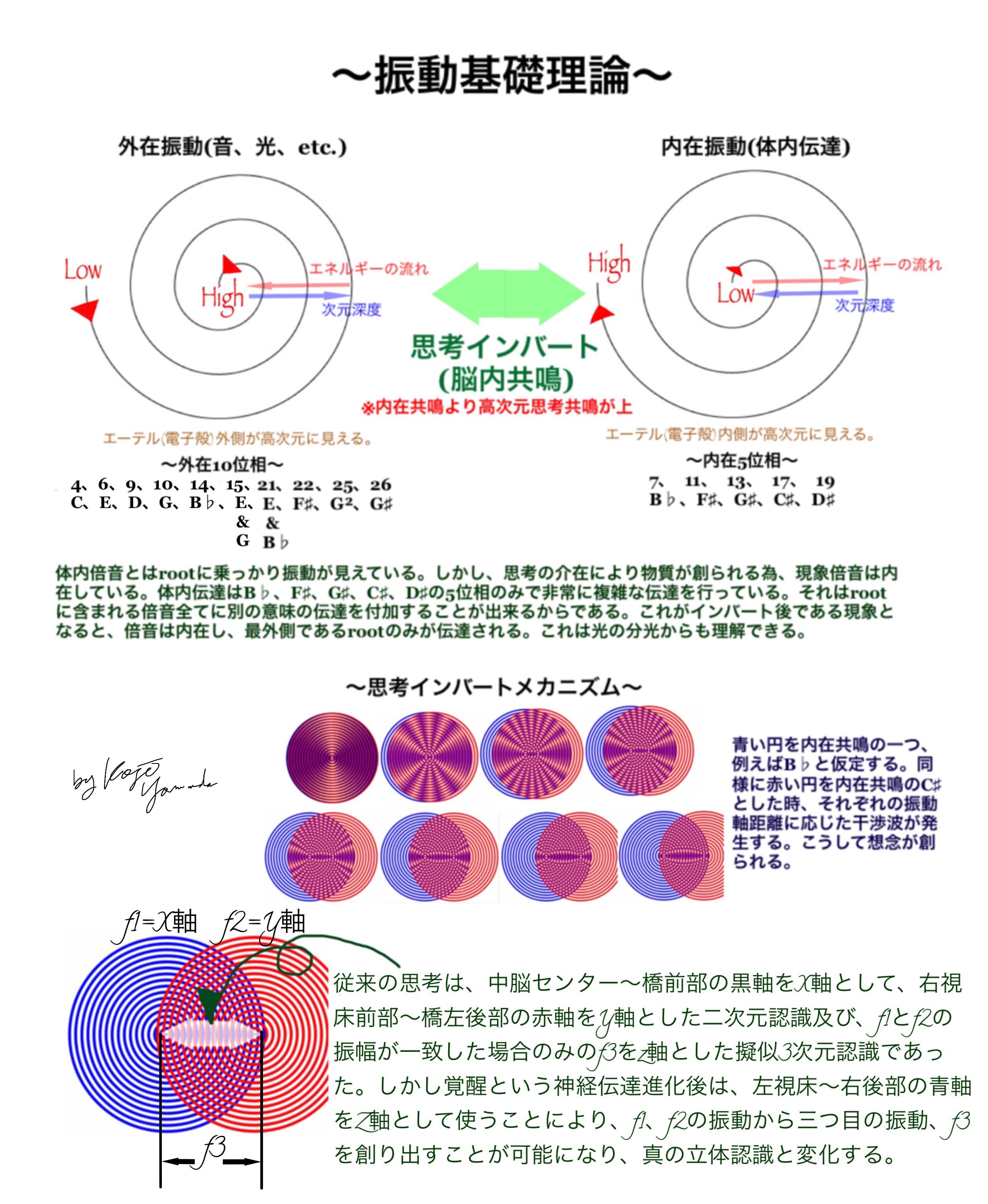 図_振動基礎理論
