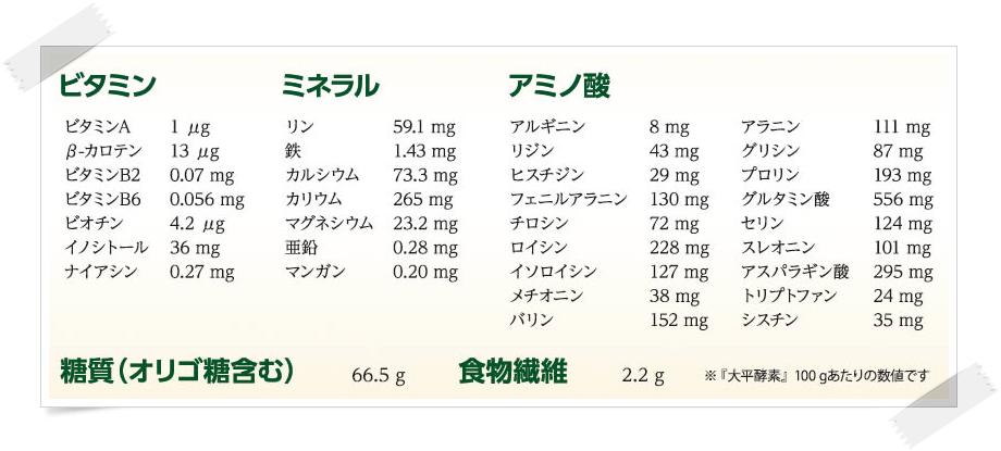 大平酵素 ビタミン類