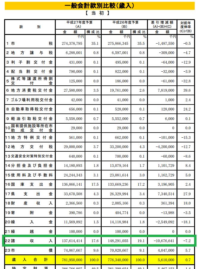 2015福岡市予算案