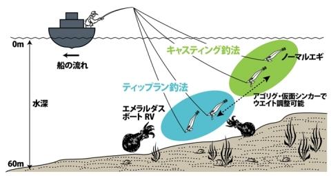 エメラルダスボートRV6