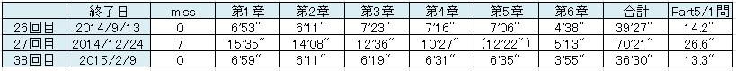 千本ノック2結果20150209