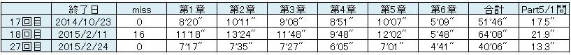 千本ノック1結果20150224