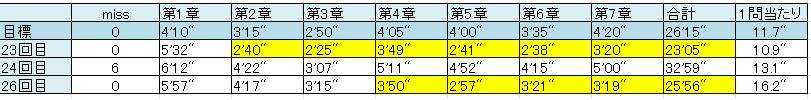 文法特急結果20150320
