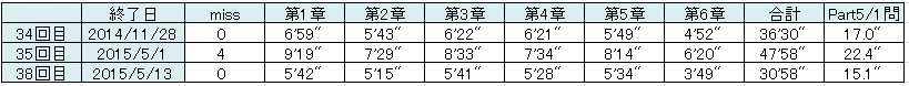 a千本ノック5全問正解2