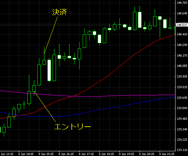 20150609eurjpy02.png