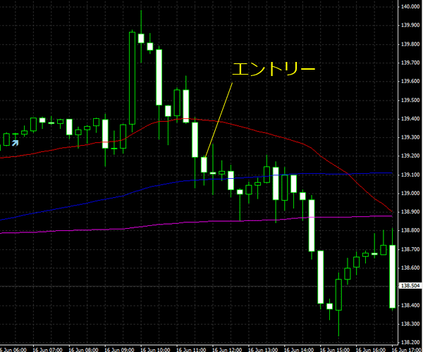 20150617eurjpy01_201506172250595f2.png