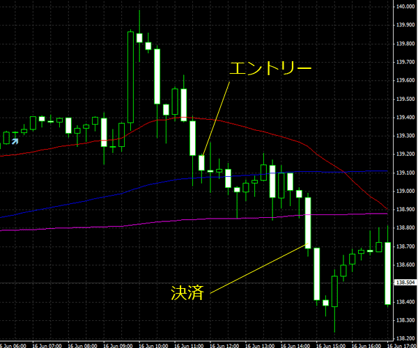 20150617eurjpy02.png