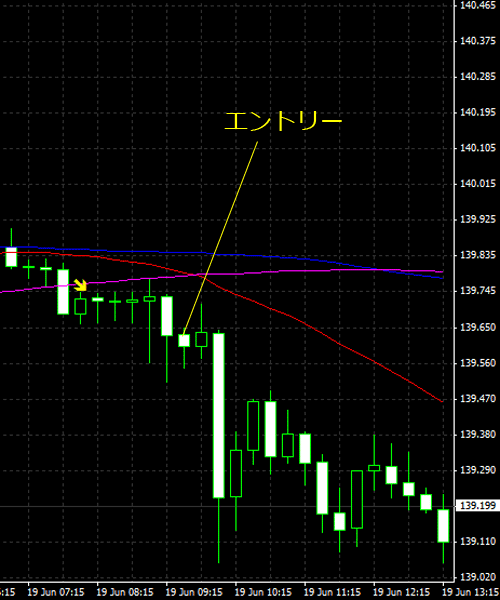 20150620eurjpy01.png