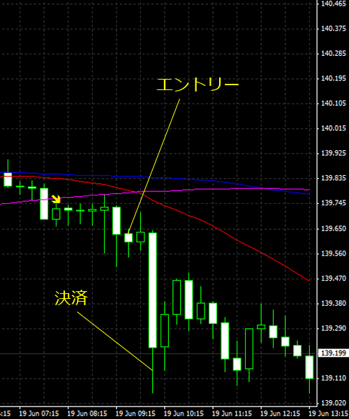 20150620eurjpy02.png