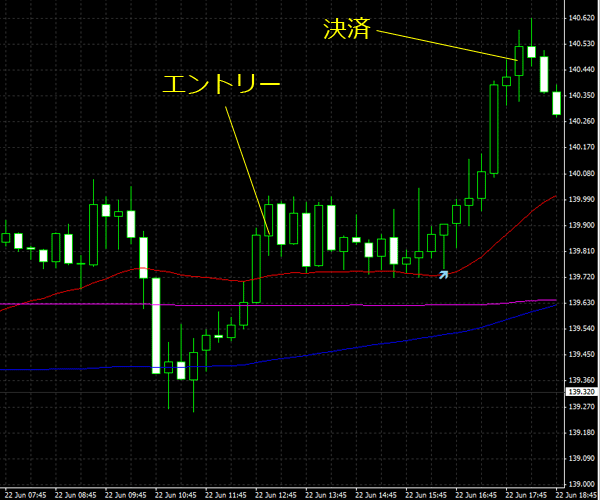 20150623eurjpy02.png