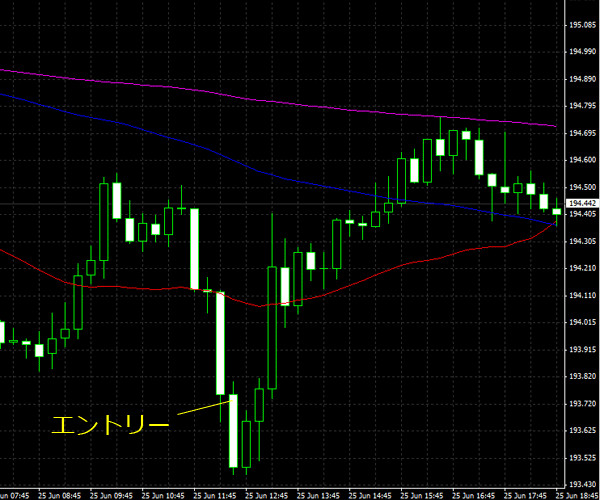20150626gbpjpy01.png