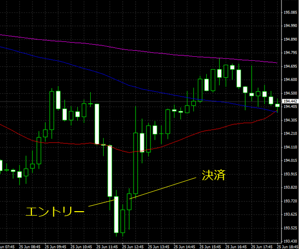 20150626gbpjpy02.png