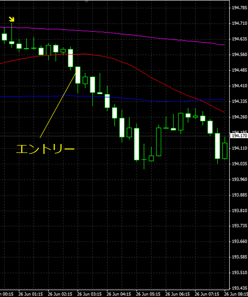20150627gbpjpy01.png
