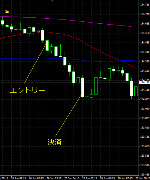 20150627gbpjpy02.png