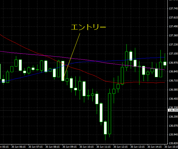 20150701eurjpy01.png