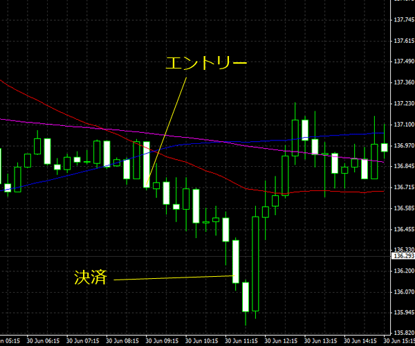 20150701eurjpy02.png