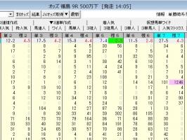 0412福島9R