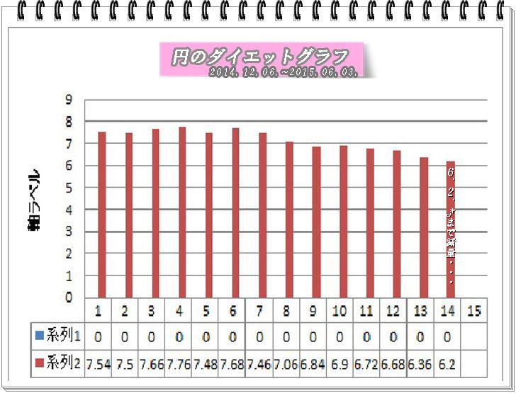 円ダイエットグラフ2015.6.2.