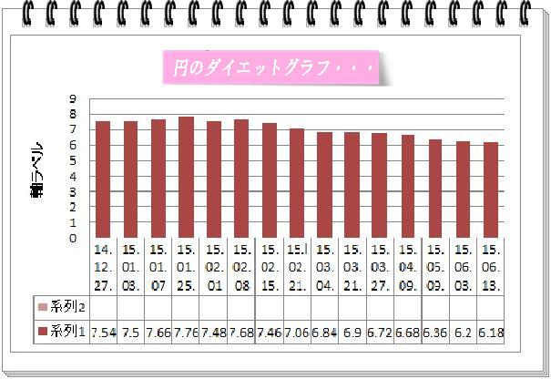 円体重グラフ2015.6.12.