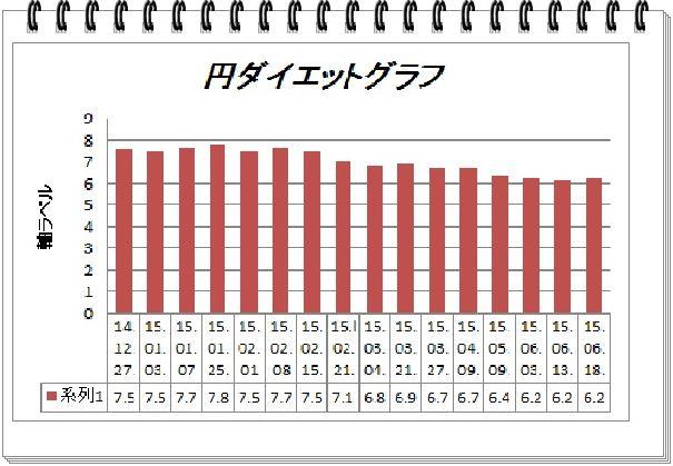 円ダイエットグラフ2015.6.18.
