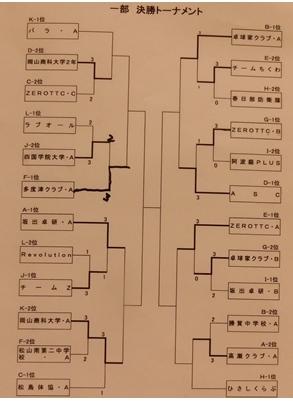 一部決勝トーナメント