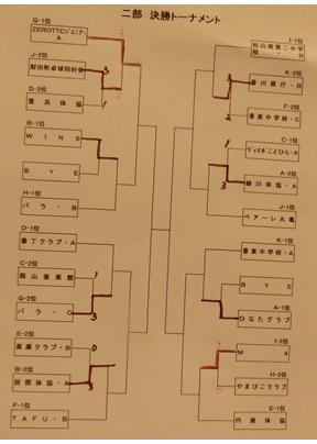 二部決勝トーナメント