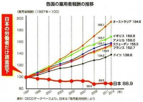 日本の労働者だけ賃金低下_convert_20150114164833