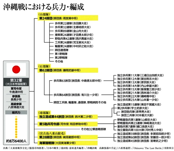 6月24日 産経 沖縄戦の兵力