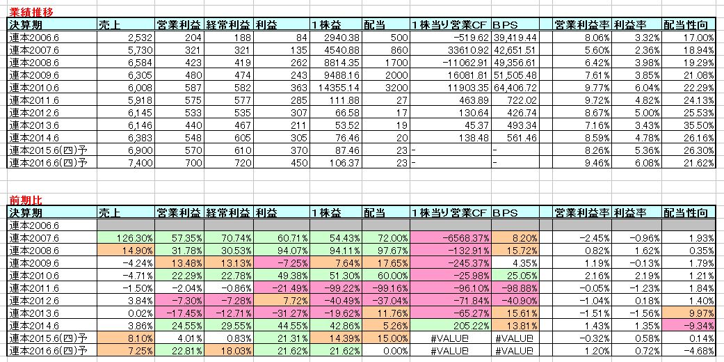 2015-07-02_業績推移
