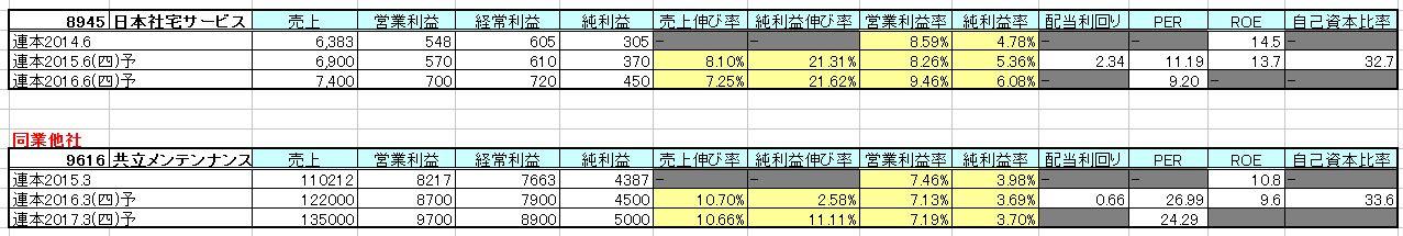 2015-07-02_他社比較