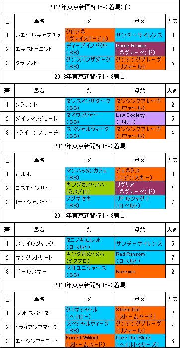 東京新聞杯過去5年