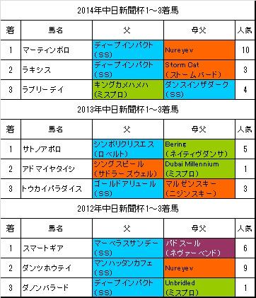 中日新聞杯過去3年