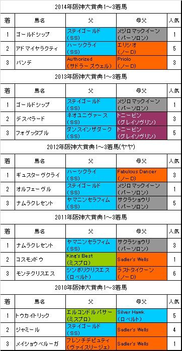 阪神大賞典過去5年