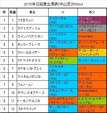 日経賞出馬表
