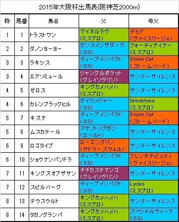 大阪杯出馬表
