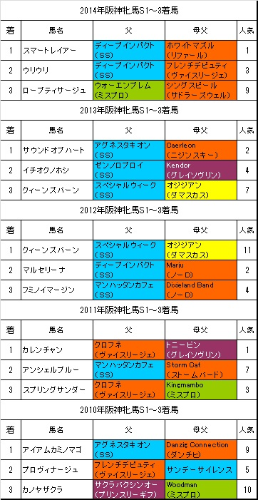阪神牝馬ステークス過去5年