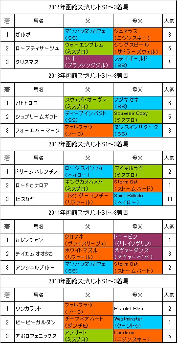 函館スプリントステークス過去5年