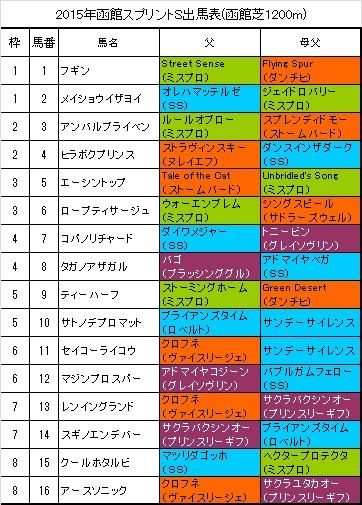 函館スプリントステークス出馬表