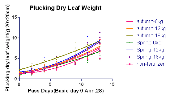 dry leaf weight