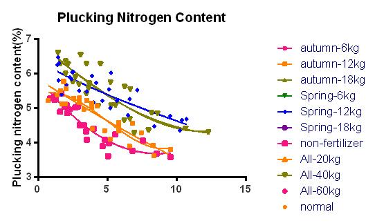 season 12kg non-linear