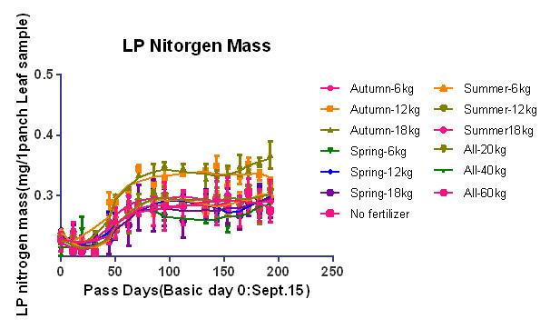 時期量季節量data