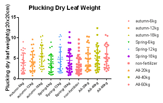 時期量 leaf weight plot