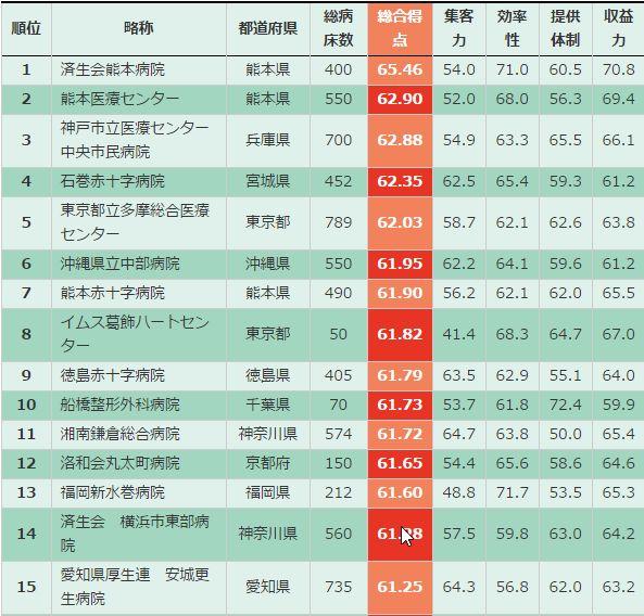 病院経営力ランキング 上位15病院