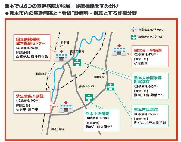 """熊本では6つの基幹病院が地域・診療機能をすみ分け<br />・熊本市内の基幹病院と""""看板""""診療科・得意とする診療分野"""