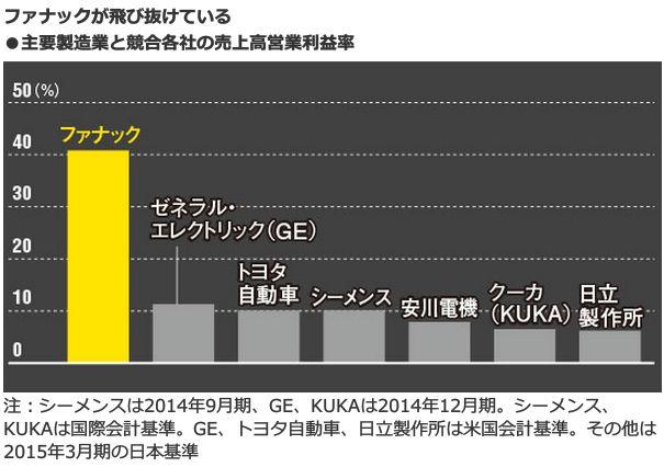 ファナックは飛び抜けている<br />・主要製造業と競合各社の売上高営業利益率
