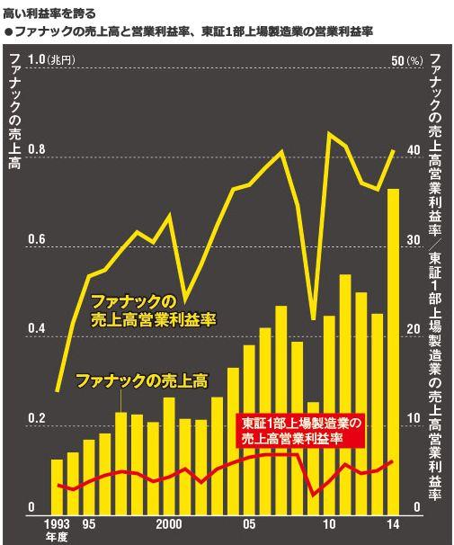高い利益率を誇る<br />・ファナックの売上高と営業利益率、<br />東証1部上場製造業の営業利益率