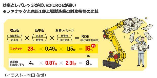 効率とレバレッジが低いのにROEが高い