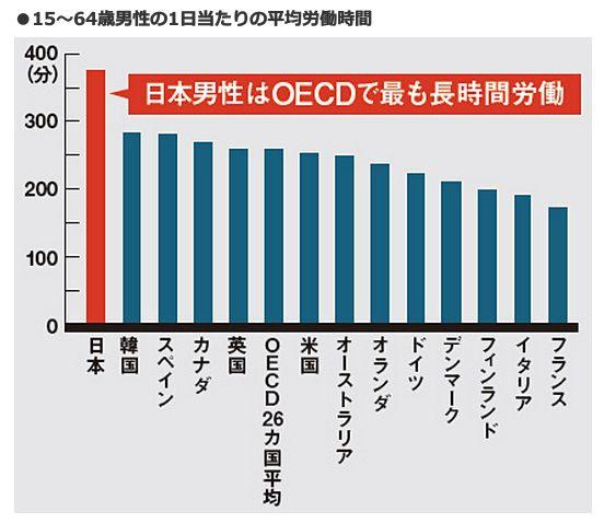 日本男性はOECDで最も長時間労働